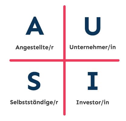 """cashflow quadrant, von links oben nach rechts unten, """"Aa"""" für Angestellte/r, """"S"""" für Selbständige/r, """"u"""" für Unternehmer/in,""""I""""für Investor/in"""